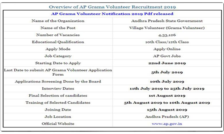 Village Ward Voluntary, ఏపీలో గ్రామవార్డు వాలంటర్ ఉద్యోగాల జాతర..!