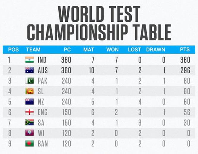 IND Vs AUS, వరల్డ్ టెస్టు ఛాంపియన్షిప్.. కోహ్లీసేనకు సవాల్ విసురుతున్న ఆస్ట్రేలియా!