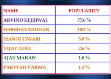 exit polls in aap favor, Breaking: ఢిల్లీలో ఎదురులేని ఆప్.. ఎగ్జిట్ పోల్స్ తేల్చిందిదే